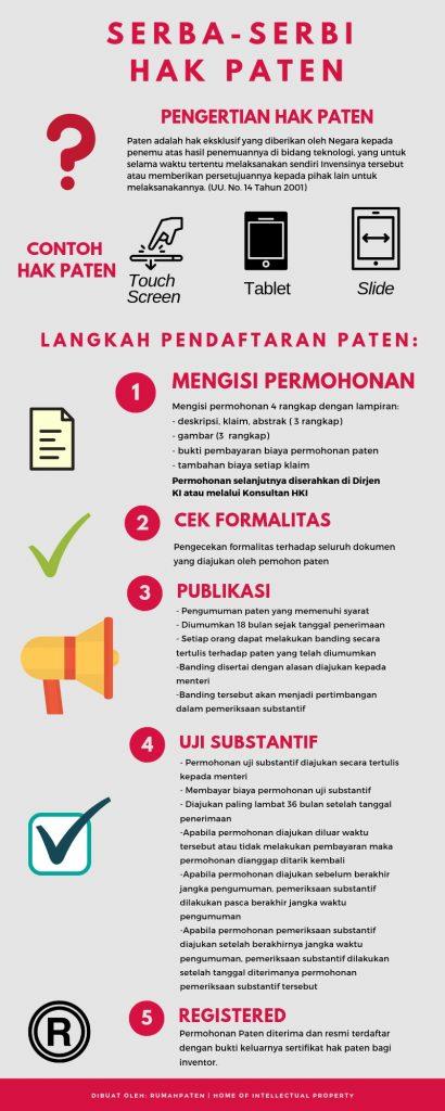 Infografis Hak Paten
